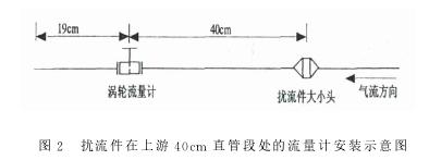 图2 扰流件在上游40cm 直管段处的流量计安装示意图