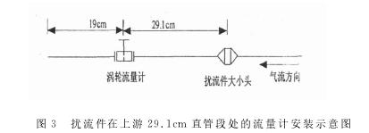 图3 扰流件在上游29.1cm 直管段处的流量计安装示意图