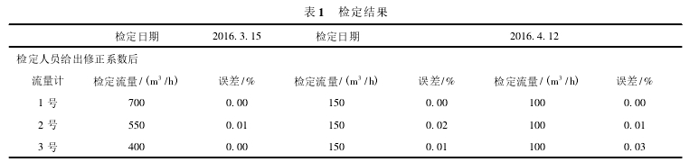 表 1 检定结果