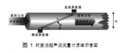 影响超声波流量计流量测量的几个问题
