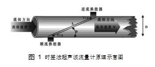图 1时差法超声波流量计原理示意图