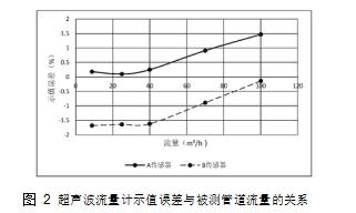 图 2超声波流量计示值误差与被测管道流量的关系