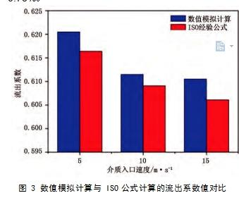 图 3 数值模拟计算与 ISO公式计算的流出系数值对比