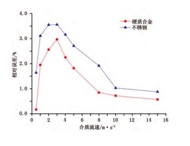 图 4 两种材质孔板流量计流出系数相对误差对比