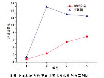 图5 不同材质孔板流量计流出系数相对误差对比