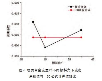 图6 硬质合金流量计不同倾斜角下流出系数值与 ISO公式计算值对比