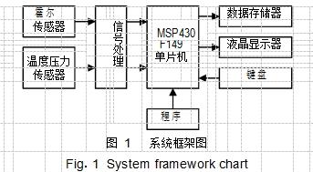 图 1系统框架图