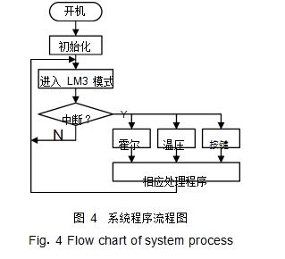 图 4系统程序流程图