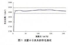 气体罗茨流量计部分参数的计量特征更好