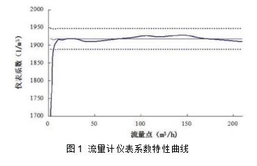 图1  流量计仪表系数特性曲线