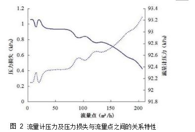 图 2流量计压力及压力损失与流量点之间的关系特性