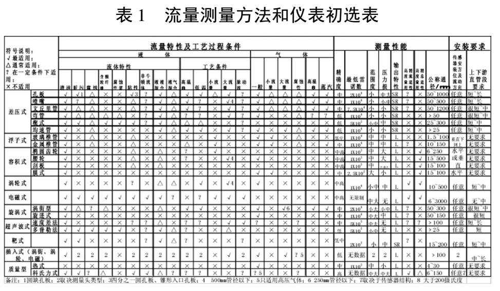 表 1流量测量方法和仪表初选表