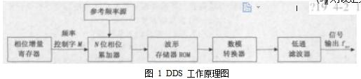 图 1  DDS 工作原理图