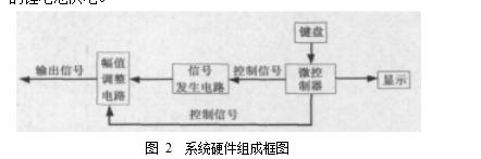 图 2  系统硬件组成框图