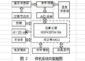 图 2样机系统功能框图