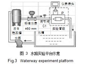 图 3水路实验平台示意