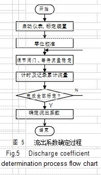 图 5流出系数确定过程