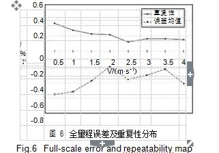 图 6全量程误差及重复性分布