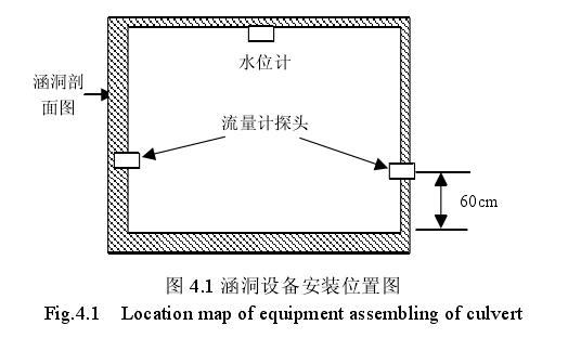 图 4.1 涵洞设备安装位置图