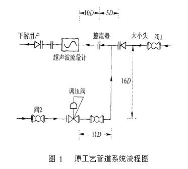 图 1   原工艺管道系统流程图