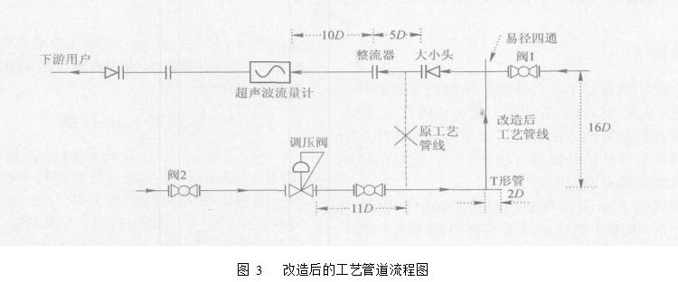 图 3   改造后的工艺管道流程图