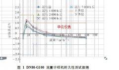 高压涡轮流量计,原理及流量计算机的工业