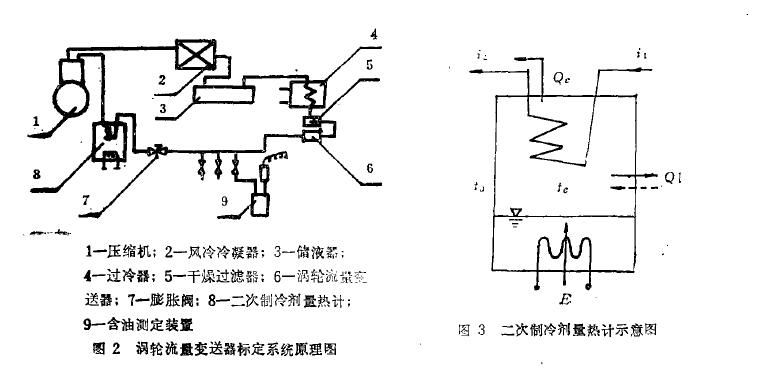 图 2 涡轮流爱变送器标定系 统原理 图3