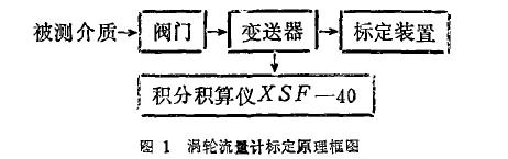 图 1 涡 轮流 里计标定原理 框图