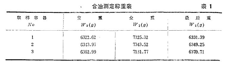表1 含油测定称重表