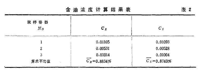 含油浓度计算结果表2