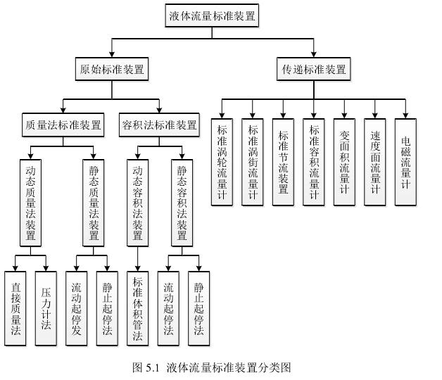 图 5.1  液体流量标准装置分类图