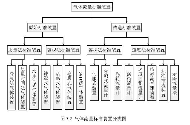 图 5.2  气体流量标准装置分类图