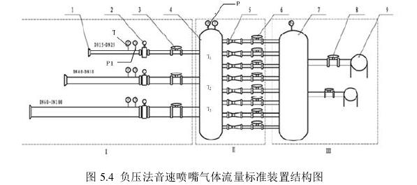 图 5.4  负压法音速喷嘴气体流量标准装置结构图