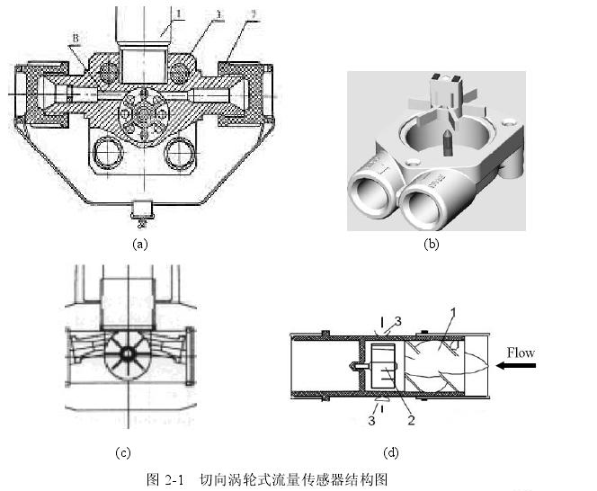 图 21  切向涡轮式流量传感器结构图