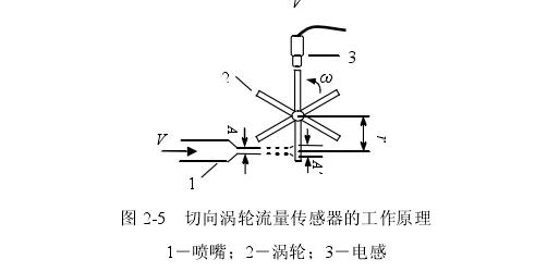 图 25  切向涡轮流量传感器的工作原理 1-喷嘴;2-涡轮;3-电感
