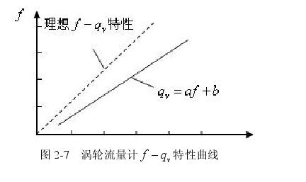 图 27  涡轮流量计 v f q -  特性曲线