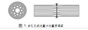 图 1多孔孔板流量计测量原理图