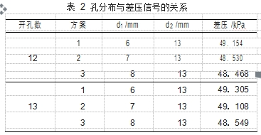 表 2孔分布与差压信号的关系