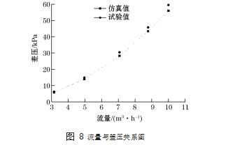 图 8流量与差压关系图