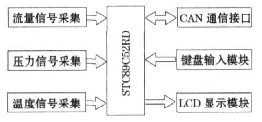 图1  流量计硬件组成框图