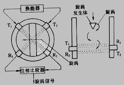 图12 超声式涡街流量传感器