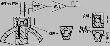 图13 振动体式涡街流量计