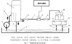 用涡轮流量计传递流量标准装置工作量器