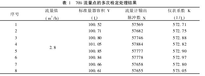 表 1  70% 流量点的多次检定处理结果