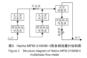 图3  Haimo MFM-2100/M-4型多相流量计结构图