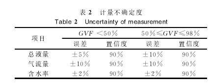 表2计量不确定度