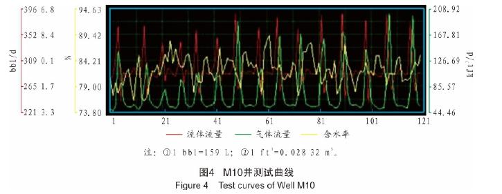 图4  M1fl井测试曲线