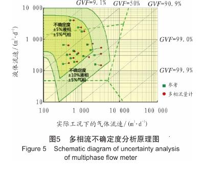 图5多相流不确定度分析原理图