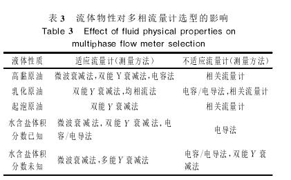 表3流体物性对多相流量计选型的影响
