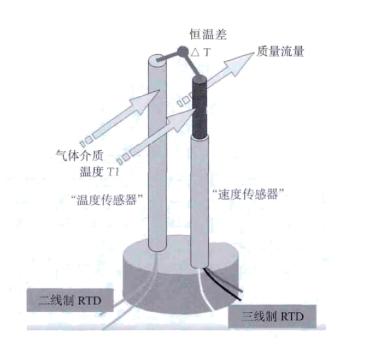 图 2恒温差法热式质量流量计工作原理